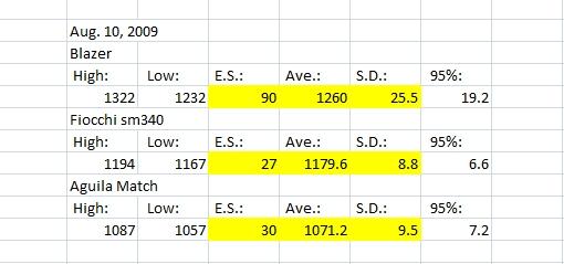 CZ 452 varmint - Range Report